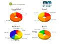 MoMo Sydney Audience\'s Technology Profile