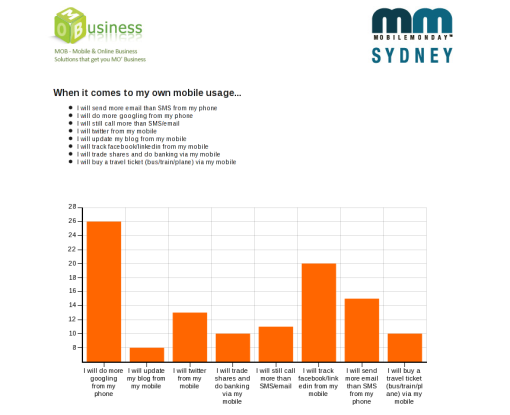Personal mobile usage predictions for 2009